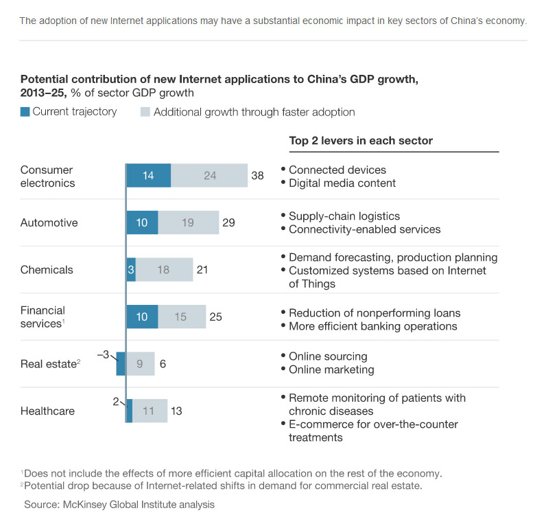China's digital transformation - McKinsey China